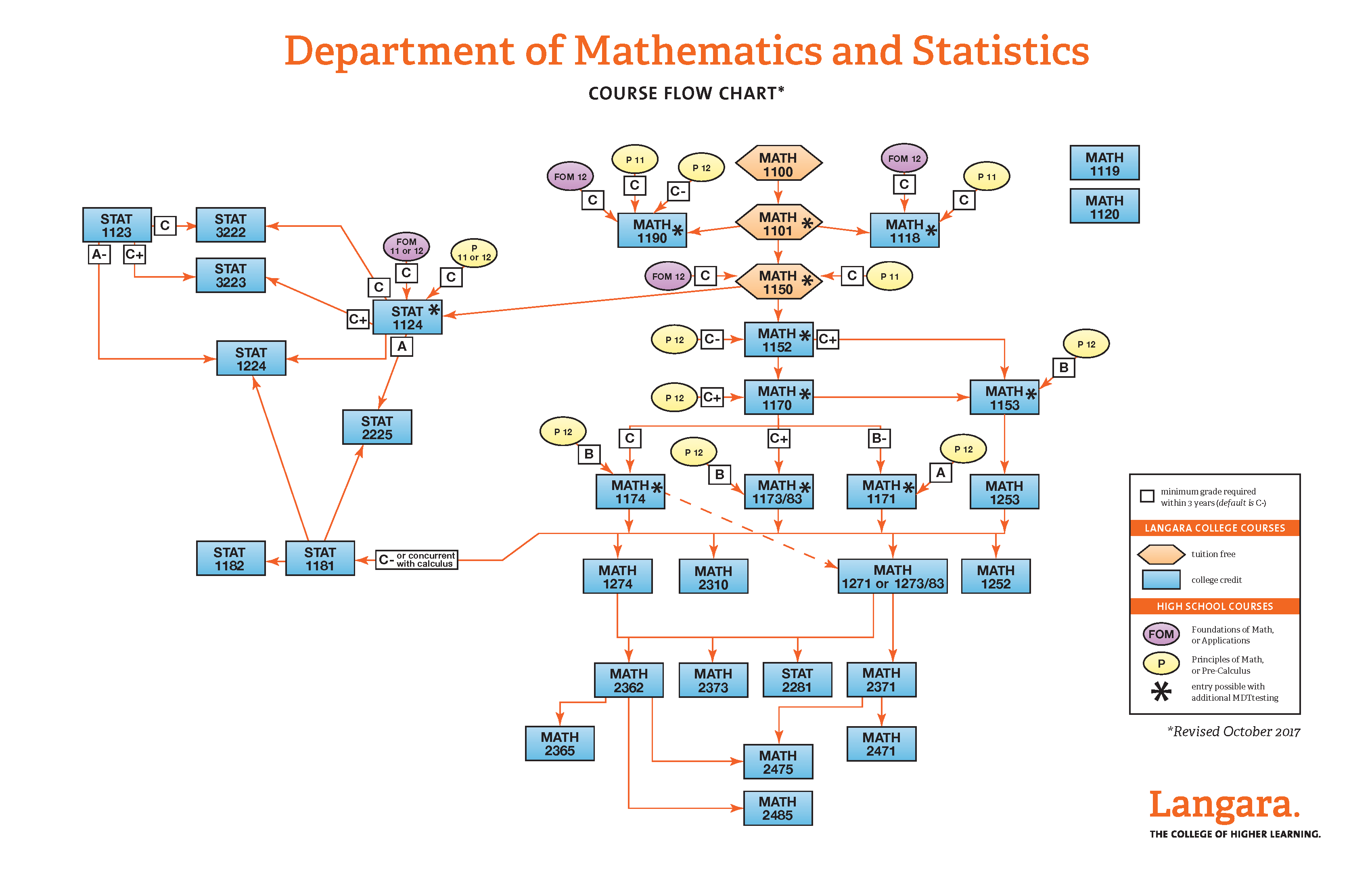 Langara  Departments: Mathematics & Statistics: Resources